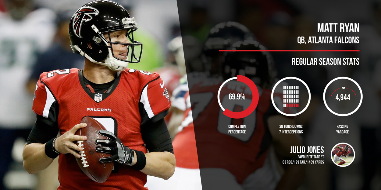 Matt Ryan Atlanta Falcons Regular Season Stats