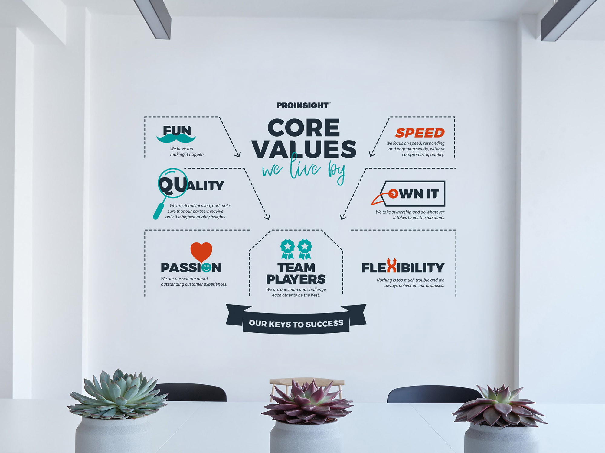 Proinsight Wall Graphic